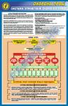 """Стенд (плакат) """"Система управління охороною праці"""" (код 01.006)"""