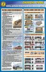 Безпека вантажно-розвантажувальних робіт на залізниці