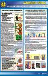 Безпека електрогазозварювальних робіт (вар.2)