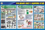 30106 Куток цивільного захисту та надзвичайних ситуацій (ЦЗ та НС)- 900х1400 мм