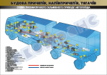 "Плакат ""Схема пневматичного гальмівного приводу автопоїзда"" 45102A08"