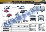Плакат «Загальний вигляд та технічні характеристики мікроавтобусів» 4510401