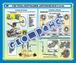 Плакат (банер) «Система керування автомобіля ГАЗ-66»