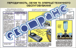 """Плакат """"Періодичність, об'єм та операції ТО акумуляторних батарей"""""""