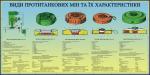 """Плакат """"Види протитанкових мін та їх характеристики""""  код  4530401"""