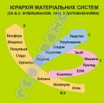 Ієрархія матеріальних систем   4590203