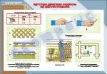 Плакат «Підготовка дерев'яних поверхонь під обштукатурювання»