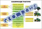 """Плакат """"Класифікація тракторів"""""""