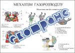 """Плакат """"Механізм газорозподілу"""""""