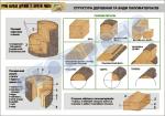 """Плакат """"Структура деревини та види пиломатеріалів"""""""