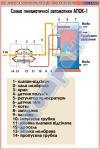Схема пневматичної автоматики АПОК-1