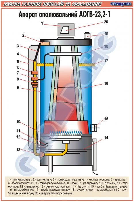 как подключить газовый котел в частном доме модель аогв 11 6 3 ростов на дону
