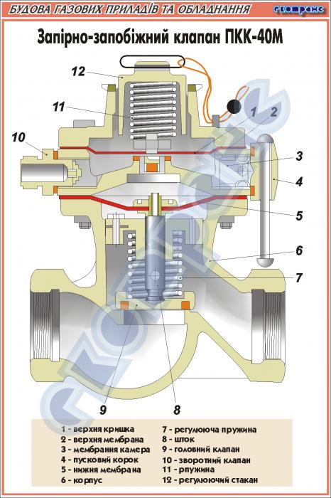 Клапан ПКК-40