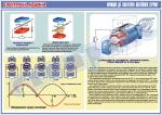 """Плакат """"Принцип дії генератора постійного струму"""" 4600101"""