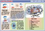 """Плакат """"Принцип дії двигуна постійного струму""""  4600102"""