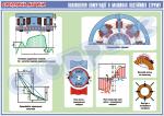 """Плакат """"Поліпшення комутації в машинах постійного струму""""  4600111"""