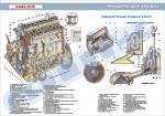Плакат «Змащення двигуна ВАЗ»