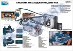 """Плакат """"Система охолодження двигуна"""""""