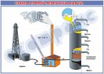 Плакат «Схема прямої перегонки нафти»
