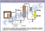 Плакат «Схема крекінг-установки для нафтопродуктів»