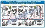 Схема гальмівного обладнання електропоїзда ЕР2, ЕР9П