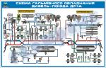 06.Схема гальмівного обладнання дизель-поїзда ДР1А