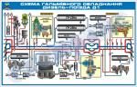 09.Схема гальмівного обладнання дизель-поїзда Д1