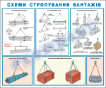 Схеми стропування вантажів (балки,труби,обладнання)