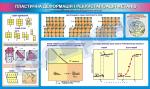 Плакат «Пластична деформація і рекристалізація металів»