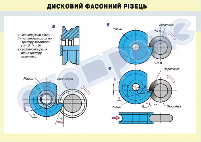 Проектирование фасонного резца