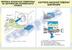 Плакат «Обробка фасонних поверхонь за допомогою копіювальної лінійки.Контроль фасонної поверхні шаблонами» 4820405