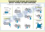 Плакат «Технологічний процес виготовлення деталі «палець» за одну операцію» 4820408
