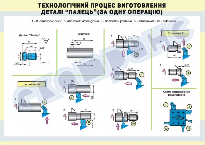 Метод обработки для изготовления специальной гайки 50