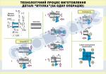 Плакат «Технологічний процес виготовлення деталі «втулка» за одну операцію» 4820409