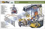 "Плакат ""Система змащення двигуна"" (код UAZ.04)"