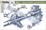"""Плакат """"Карданна передача і задній ведучий міст"""" (код UAZ.11)"""