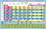 таблиця періодичної системи хімічних елементів Менделеєва
