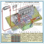"Плакат ""Схема паливної системи тепловоза 2М62"" (1500х1500 мм)"