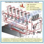 Схема паливної системи тепловоза ЧМЕ3т (1500 х 1500 мм) – ZLG.03.004